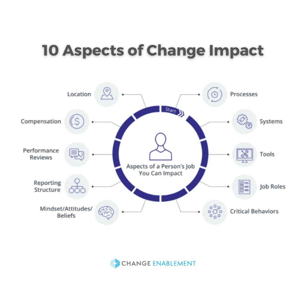 ten aspects of change impact